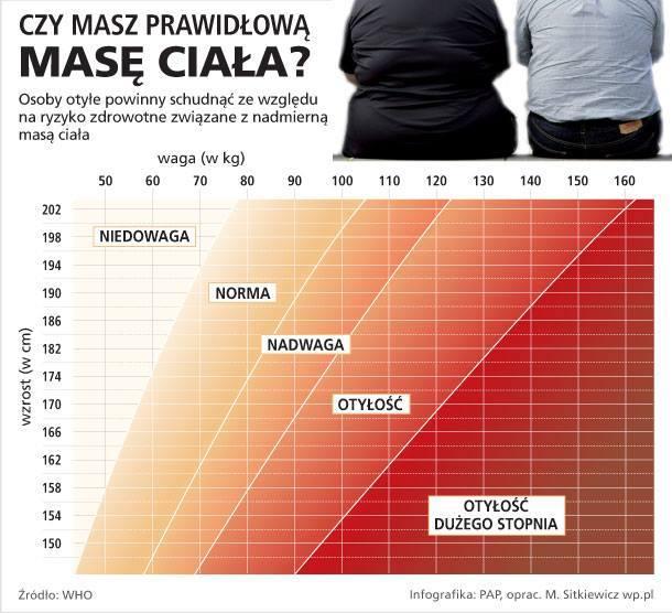 tabela masy ciała